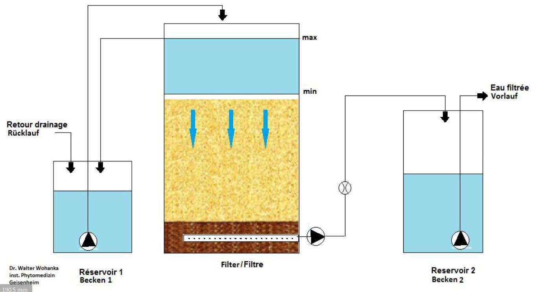 Langsamfiltration zur Wasserdesinfektion