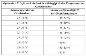 Luftfeuchtigkeit tabelle